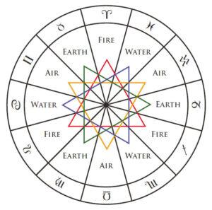 horoskoop kardinaalsed nurgad